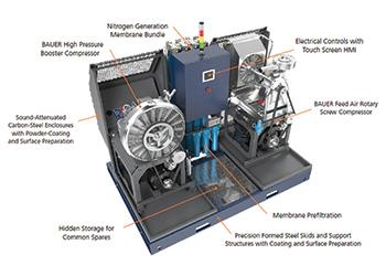 Bauer's stationary nitrogen generator