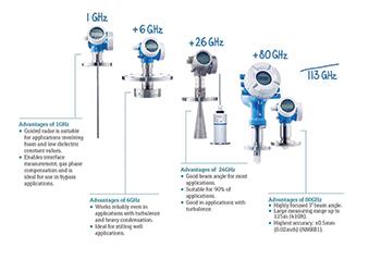 Endress range of radar instruments