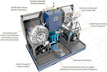 Bauer's onsite nitrogen generator