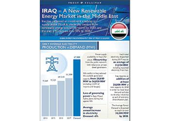 Iraq presents a new renewable energy market