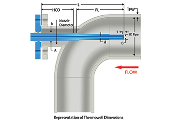 Rosemount Thermowell Design Accelerator guides users through complex projects